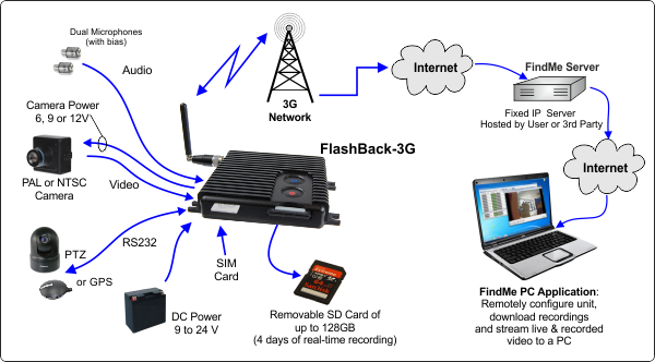 FlashBack-3G System Diagram