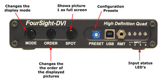 FourSight-DVI Front View