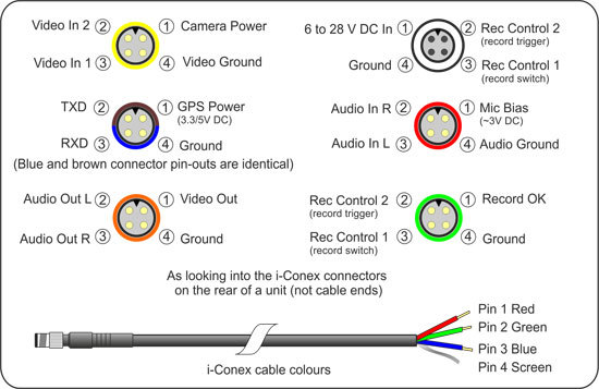 Connector functions & pin-outs used on the units